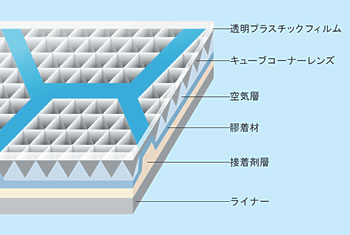 反射シートの構成